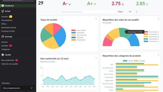 AdoPas devient COBuy Solution et mise à 100 % sur le SRM