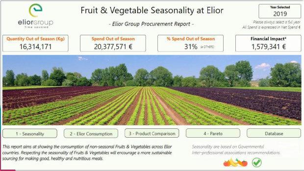 Les achats, source intarissable de données pour Elior