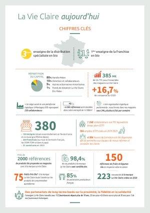 Les chiffres clés de La Vie Claire - © La Vie Claire