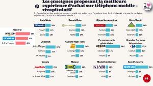 Classement expérience achat mobile © OpinionWay-Proximis