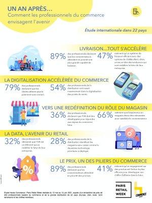 Infographie étude Global Commerce Observatory d'Havas et Paris Retail Week - © D.R.