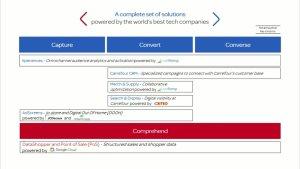 L'offre de Carrefour a été conçu en partenariat avec Criteo, Live Ramp et Google. - © D.R.