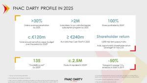 Les ambitions de Fnac Darty en chiffres pour 2025