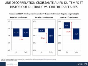 Décorrélation des ventes et du trafic - © Alliance du Commerce