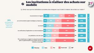 Incitation usage mobile © OpinionWay-Proximis
