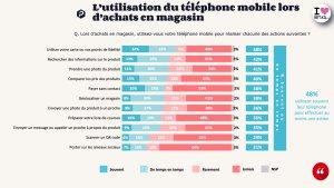 Utilisation Mobile © OpinionWay-Proximis