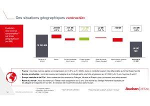 Des résultats disparates par pays - © Auchan