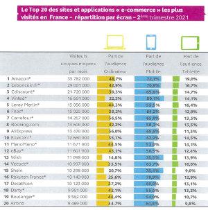 Mediamétrie a dévoilé le TOP 20 des sites e-commerce par écran. - © Médiamétrie