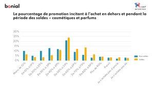 Quel seuil de promotions pour les cosmétiques et parfums - © Bonial