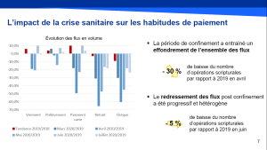 L'impact de la crise sanitaire sur les habitudes de paiement