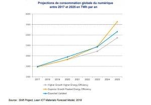 Quels que soient le scénario retenu, les consommations décollent après 2023. - © D.R.