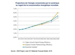 L'augmentation de la part du numérique dans les consommations énergétiques mondiales est également exponentielle. - © D.R.
