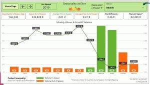 Le tableau de bord saisonnalité affichent clairement les surcoûts liés à la consommation de produits hors saison - © D.R.