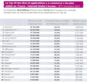 Top 20 des sites e-commerce visités en France selon Médiamétrie. - © Médiamétrie