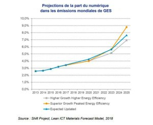Le poids du numérique sur l'accroissement des émissions de gaz à effet de serre hypothèque à lui seul les ambitions des Accords de Paris. - © D.R.