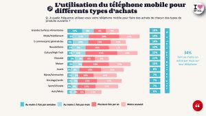 Etude usage Tel mobile © OpinionWay-Proximis