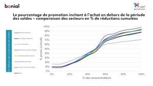 Comparaison des seuils de promotion et des actes d'achats en dehors des soldes - © Bonial